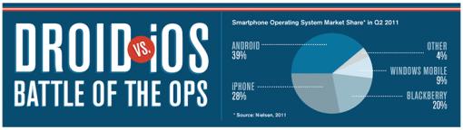 Eigenschaften von Android & iOS Nutzern