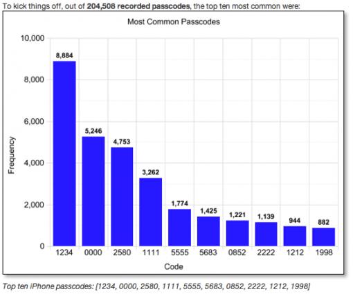 Die (wahrscheinlich) häufigsten iPhone Passwörter