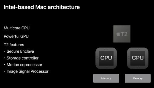 Intel Based Mac Architecture