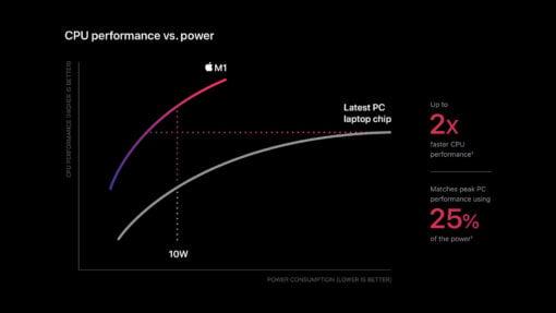 Apple m1 chip cpu power chart 11102020