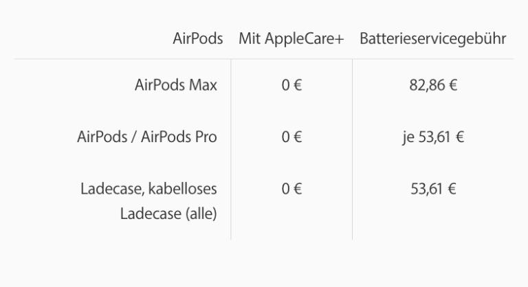 Akkutausch für AirPods Max bei knapp über 80 Euro