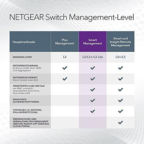 35744 4 netgear gs324t switch 24 port