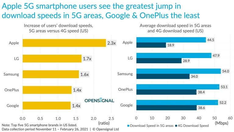 5G iPhone bis zu 2,3 Mal schneller als 4G Version
