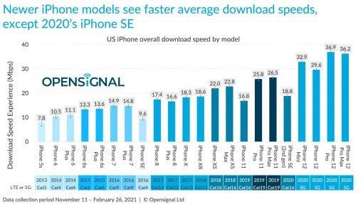iPhone Geschwindigkeiten